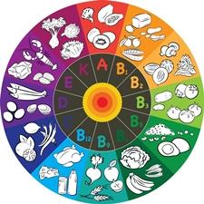 Vitaminele.... Surse naturale si rol in organism