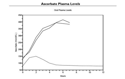 nivelurile plasmatice de ascorbat de sodiu