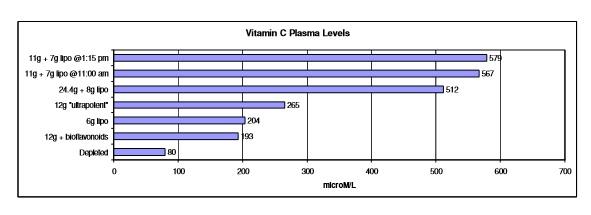 niveluri plasmatice vitamina c