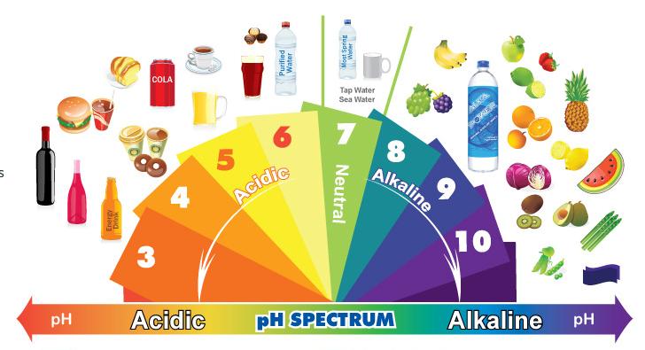 spectrul ph